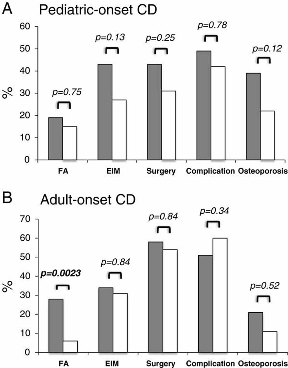 The-effect-of-NOD2-gene-variants-in-Crohn's-disease-(CD)-patients-(pediatric-and-adult)-on-disease-behavior