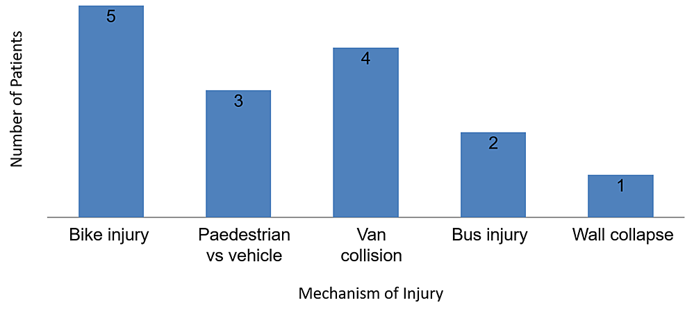Mechanism-of-injury