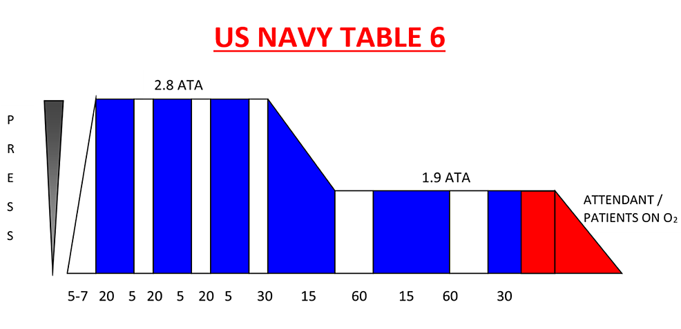 Description-of-the-United-States-(US)-Navy-table-pressure