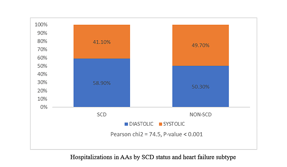 Total-Number-of-Heart-Failure-Hospitalizations-in-African-Americans-by-Sickle-Cell-Disease-and-Heart-Failure-Type-(HCUP-NIS-database:-2005-2014)