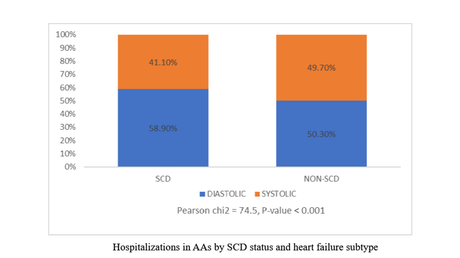 Content card 3a3486d0c79b11e98bde11d79ffb4038 figure 1. heart failure in scd by diastolic or systolic type to be used