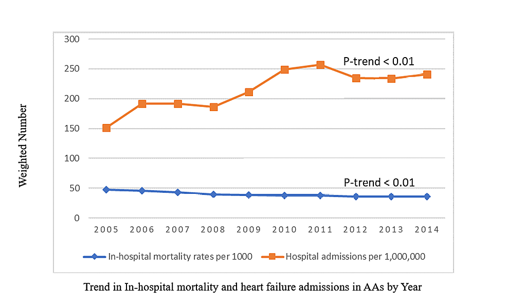 National-Weighted-Trend-of-In-Hospital-Mortality-and-Hospital-Admissions-for-Heart-Failure-in-African-Americans-over-10-years