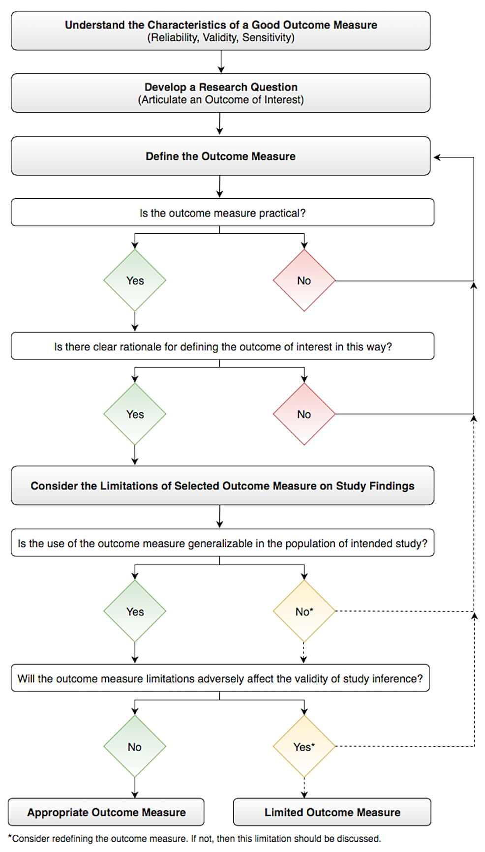 Workflow-for-Selecting-an-Appropriate-Outcome-Measure