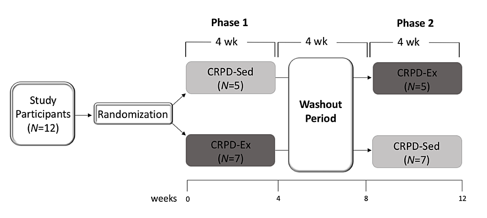 The-experimental-design-is-a-randomized,-two-phase-crossover-trial-with-a-washout-period.