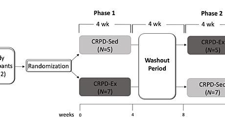 Cureus   Effect of Premorbid Antiplatelet Medication Use on