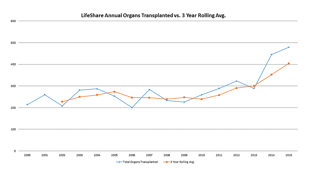 LifeShare-Organs-Transplanted-and-3-Year-Rolling-Average
