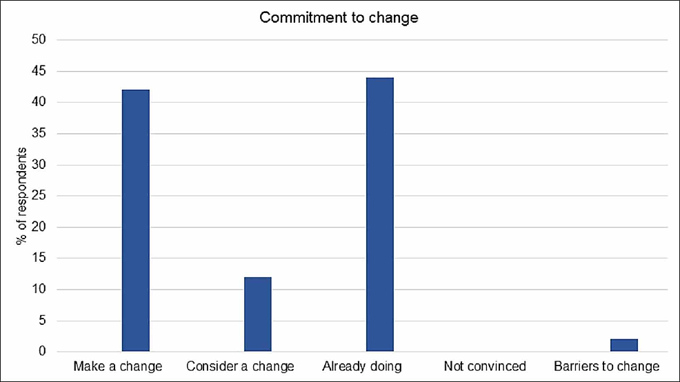 Commitment-to-change-(n-=-69)