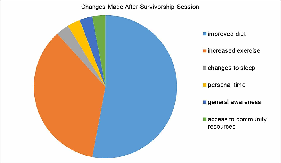 Patient-reported-lifestyle-changes-made-after-the-completion-of-survivorship-sessions-(n-=-56)