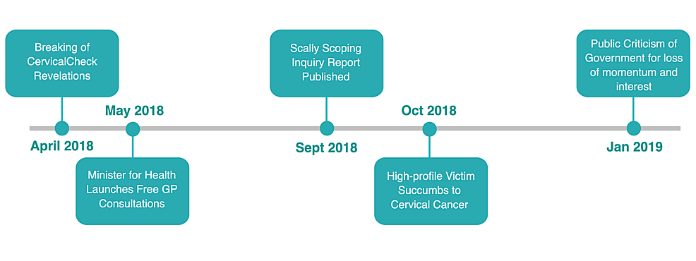Major-relevant-events-in-the-months-following-the-disclosure-of-the-CervicalCheck-shortcomings