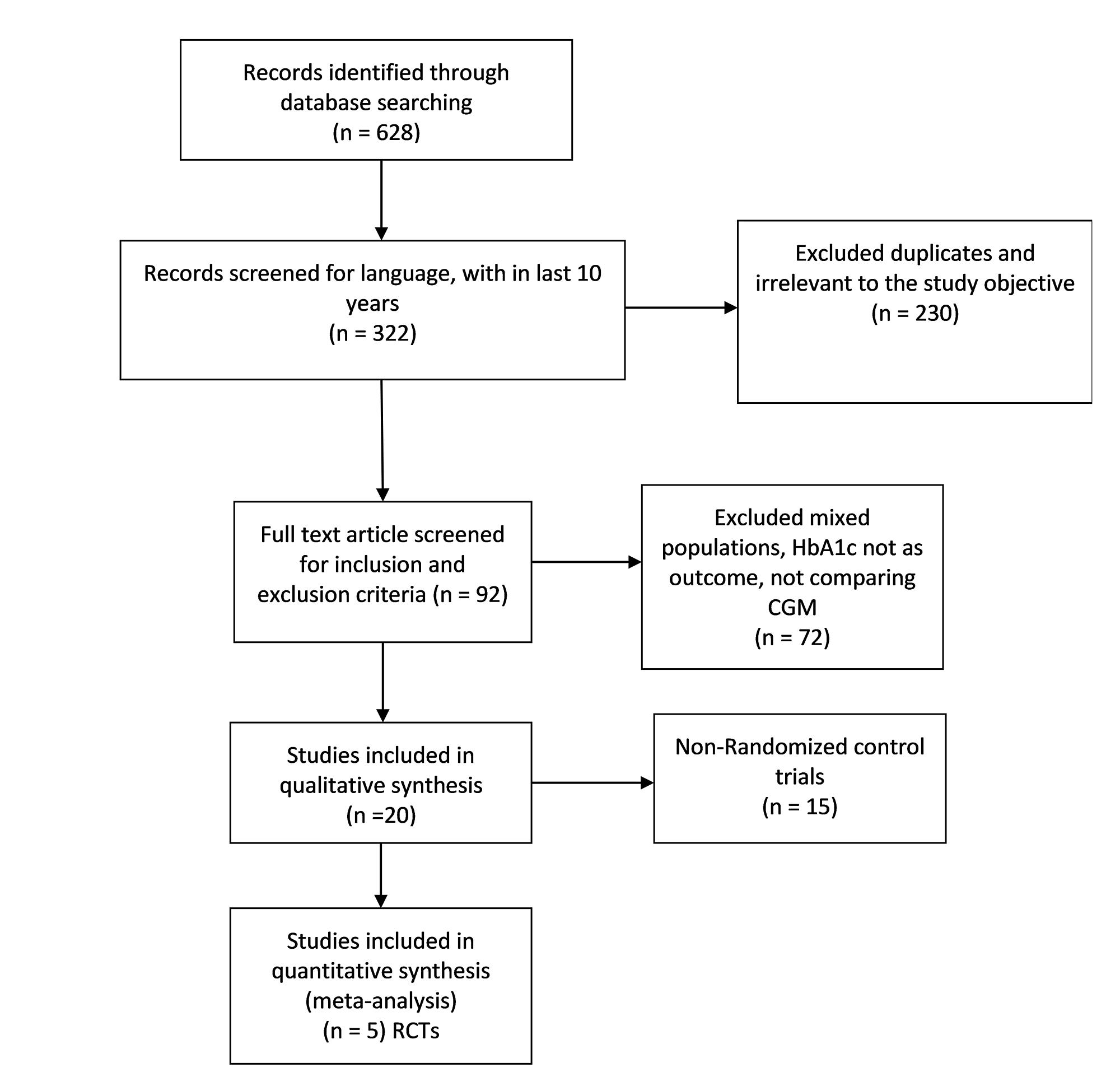 Cureus   Continuous Glucose Monitoring Versus Self