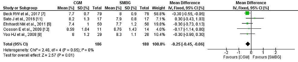 Mean-difference-of-HbA1c-between-CGM-and-SMBG-groups-at-the-end-of-respective-studies-and-their-pooled-analysis