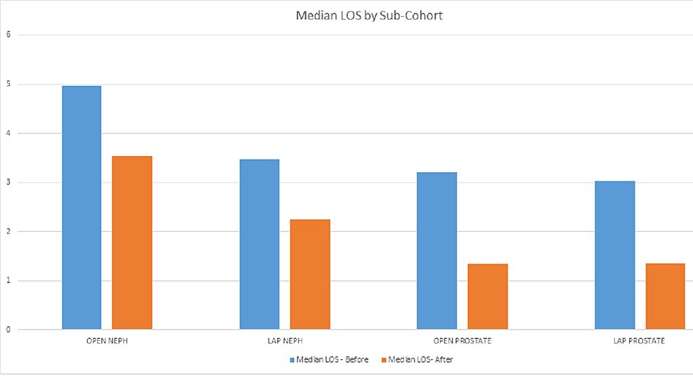 Median-LOS-by-Sub-Cohort