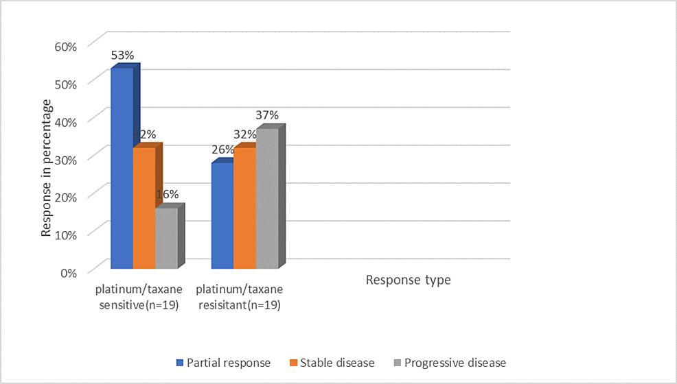 Tumor-identified-through-gene-profiling-showing-drug-sensitivity-and-resistant-response