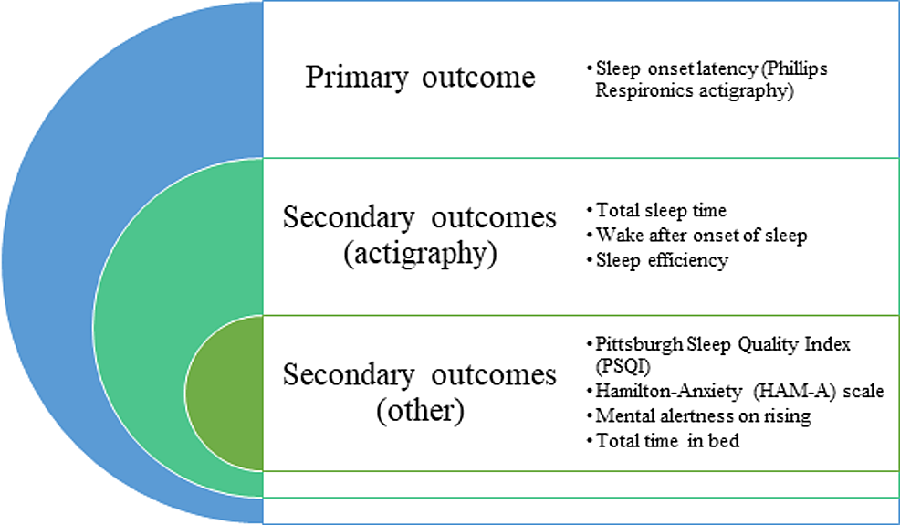 Study-outcome-measures-