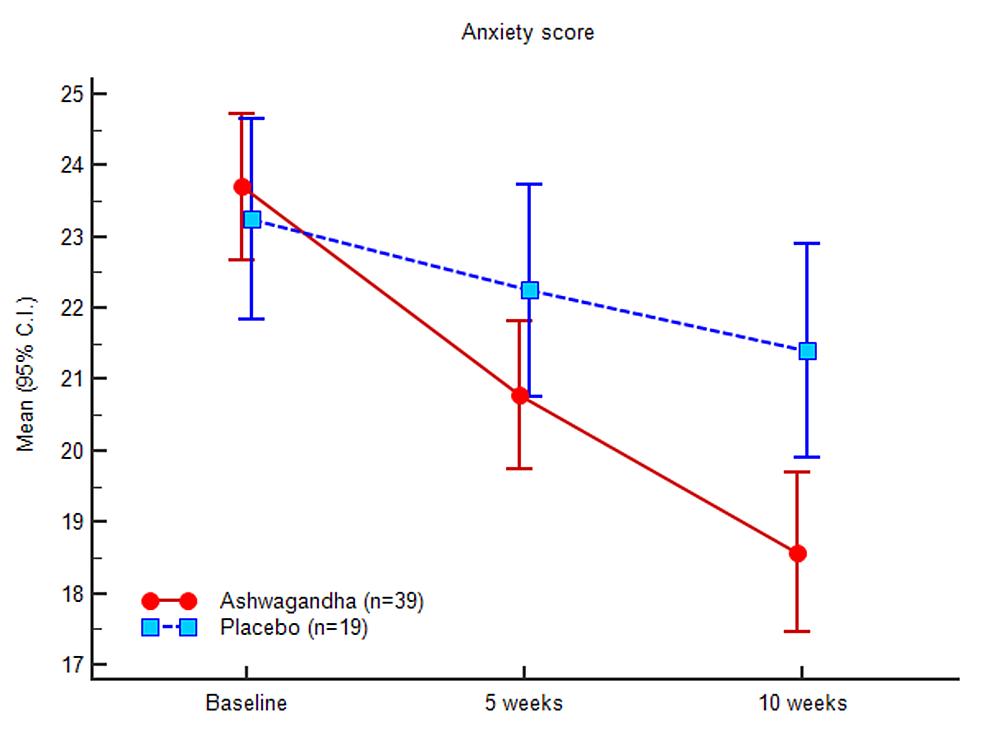 Anxiety-(HAM-A)-scores
