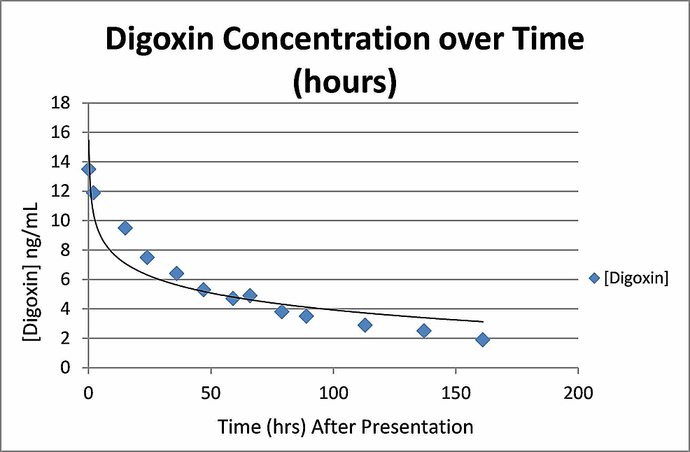 Digoxin-concentration-over-time-demonstrating-normal-clearance-of-digoxin.