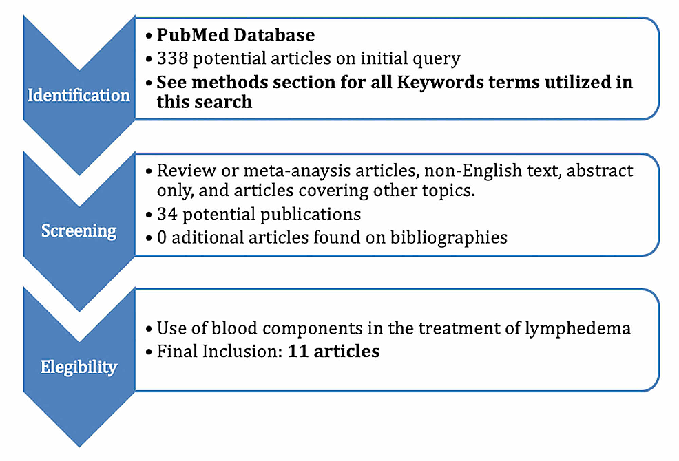 Flowchart-of-Article-Identification-and-Final-Selection