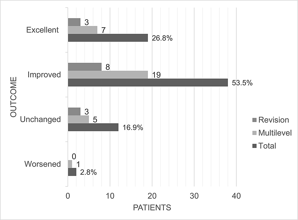 Postoperative-outcomes-after-cervical-VariLift-C®-implantation,-after-variable-follow-up-period,-subdivided-into-total-patient-cohort,-the-multilevel-subgroup-and-the-reoperative-subgroup.