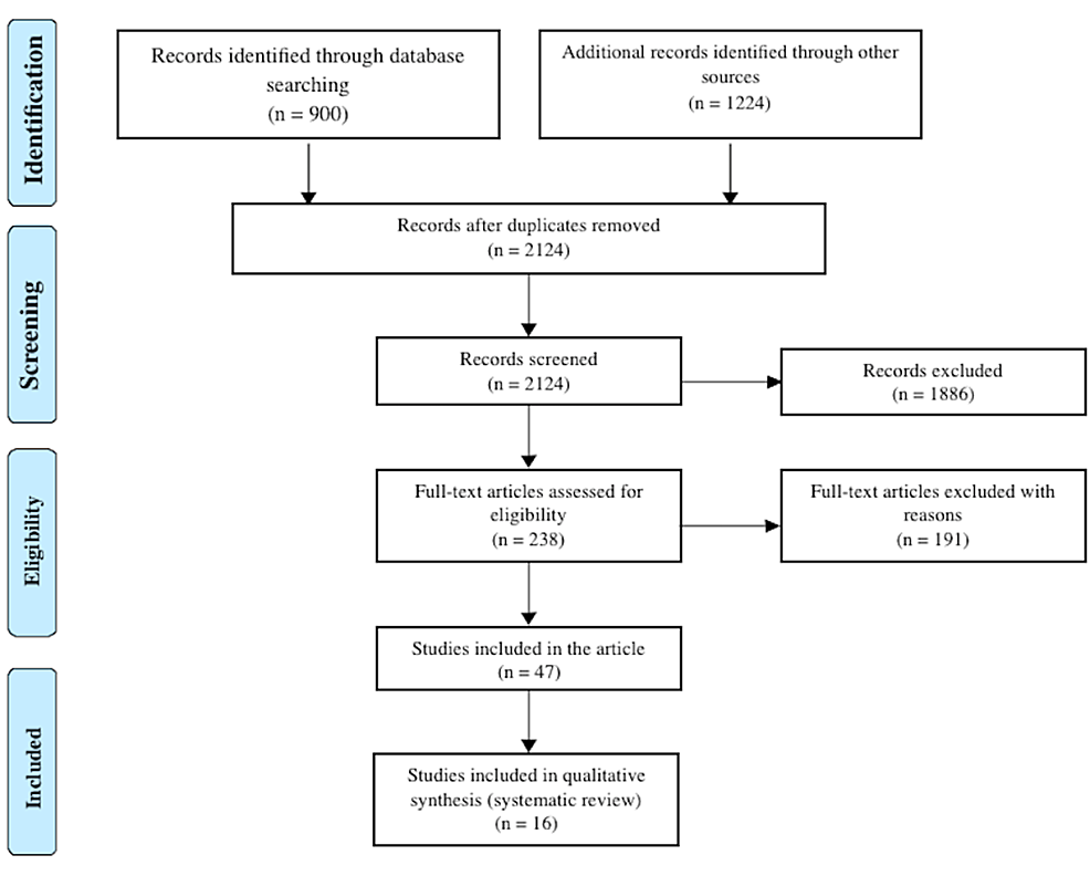 Flow-diagram-for-study-selection-according-to-PRISMA-2009-guidelines