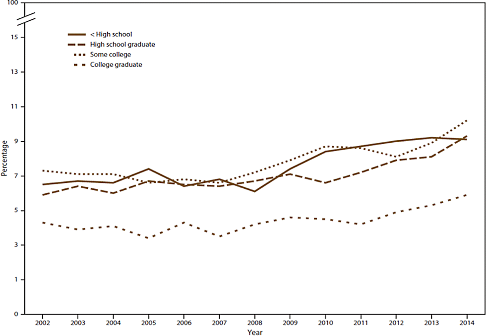 The-percentage-of-marijuana-use-in-Texas-among-adults-from-18-years-from-2002-to-2014