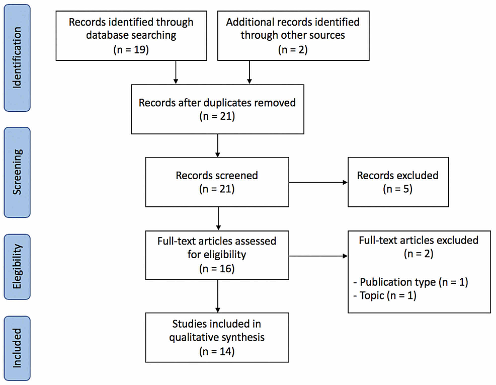 Preferred-Reporting-Items-for-Systematic-Reviews-and-Meta-Analyses-(PRISMA)-diagram.