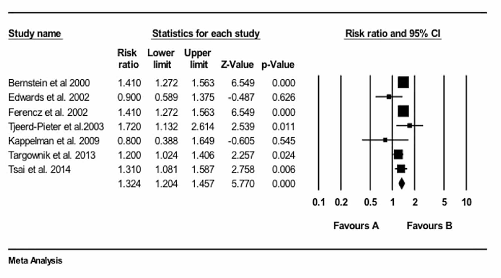 Relative-risk-and-P-values
