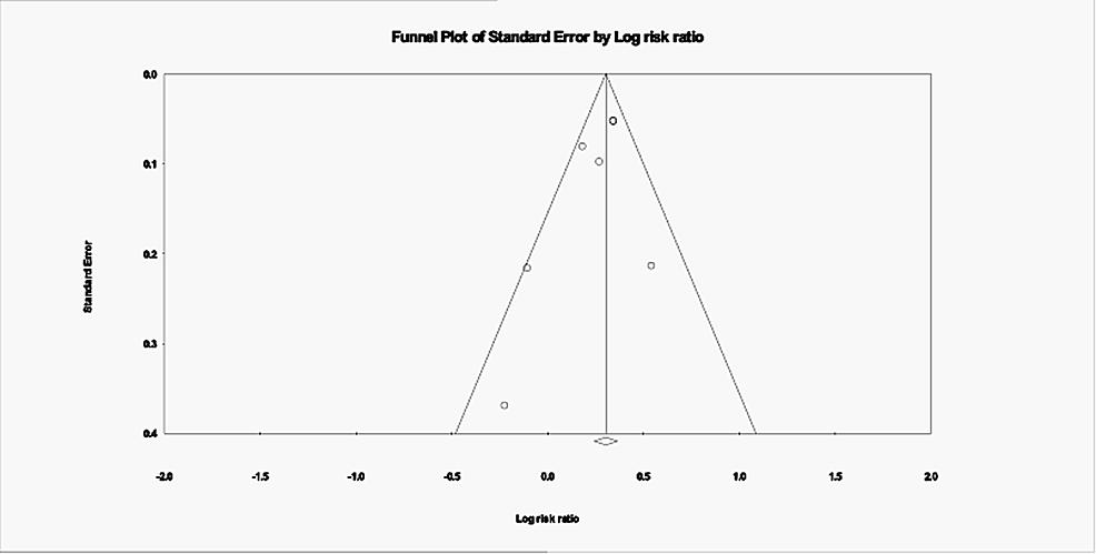 Publication-bias;-Funnel-plot
