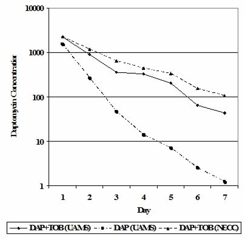Daptomycin-elution-from-PMMA-beads,-with-and-without-tobramycin,-from-beads-prepared-at-our-center-or-prefabricated-at-the-New-England-Compounding-Center
