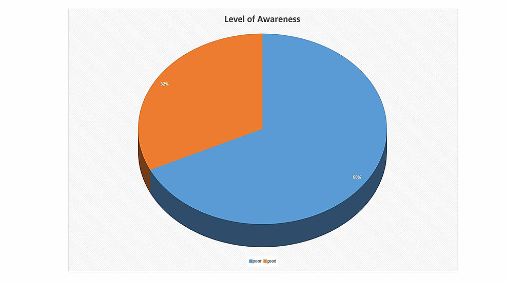 Level-of-awareness