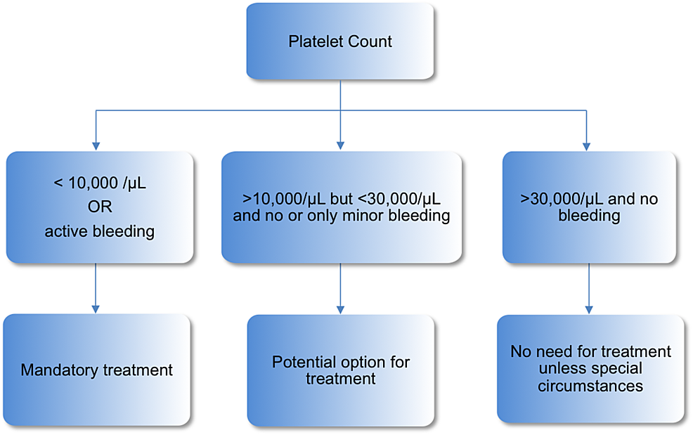 Algorithm-for-initiation-of-treatment-in-ITP.