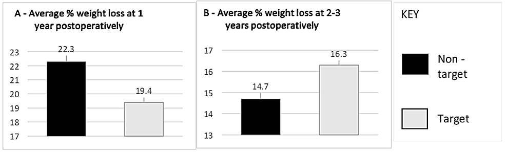 Average-percentage-of-weight-loss-at-one-year-(A)-and-two-to-three-years-(B)-postoperatively