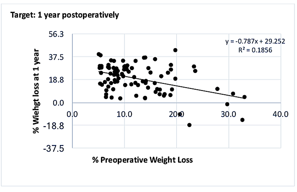 Graph-showing-correlation-between-%-PrWL-and-%-PoWL-at-one-year-in-the-cohort-who-met-the-5%-preoperative-weight-loss-target