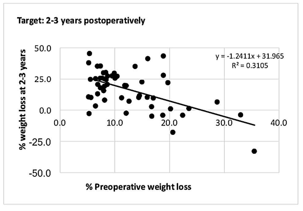 Graph-showing-correlation-between-%-PrWL-and-%-PoWL-at-two-to-three-years-for-patients-who-met-the-5%-preoperative-weight-loss-target