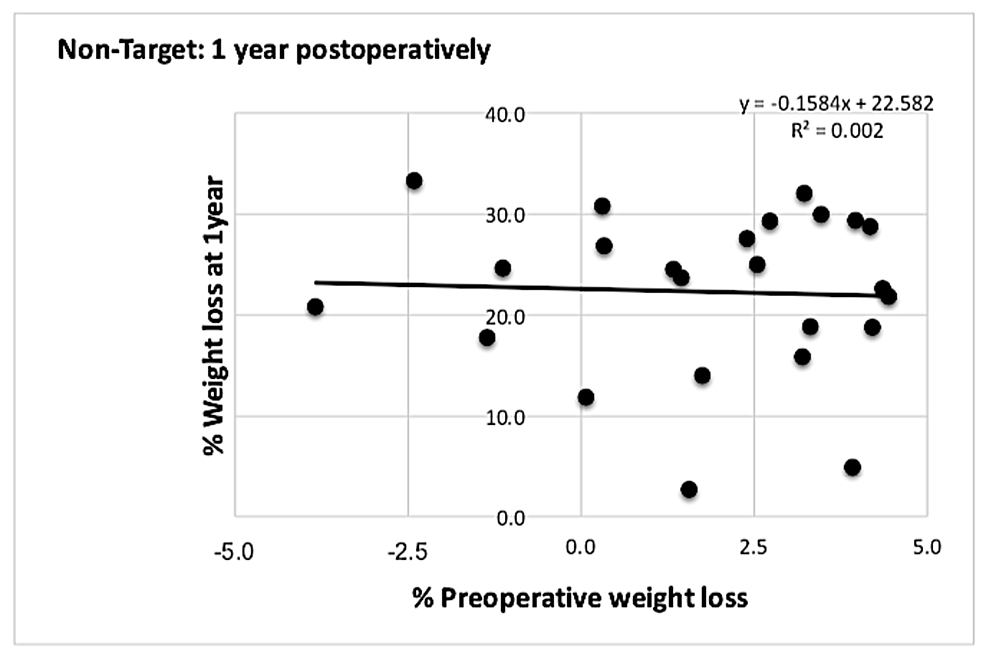 Graph-showing-correlation-between-%-PrWL-and-%-PoWL-at-one-year-for-patients-who-did-not-meet-the-5%-preoperative-weight-loss-target