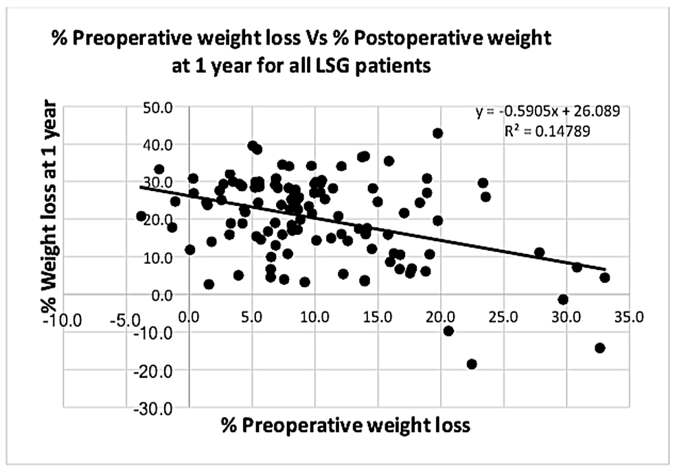 Graph-showing-correlation-between-%-PrWL-and-%-PoWL-at-one-year-for-all-laparoscopic-sleeve-gastrectomy-(LSG)-patients
