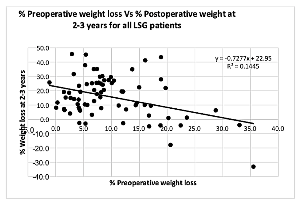 Graph-showing-correlation-between-%-PrWL-and-%-PoWL-at-two-to-three-years-for-all-laparoscopic-sleeve-gastrectomy-(LSG)-patients