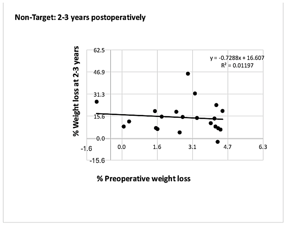 Graph-showing-correlation-between-%-PrWL-and-%-PoWL-at-two-to-three-years-for-patients-who-did-not-meet-the-5%-preoperative-weight-loss-target
