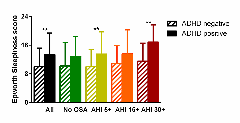 Association-between-symptoms-of-attention-deficit-hyperactivity-disorder-(ADHD)-and-sleepiness.--In-patients-with-obstructive-sleep-apnea-(OSA)-of-any-severity,-a-positive-screen-for-ADHD-(diagonal-lines)-was-associated-with-higher-scores-on-the-Epworth-Sleepiness-Scale;-this-was-not-seen-in-patients-without-OSA-(solid-colors).
