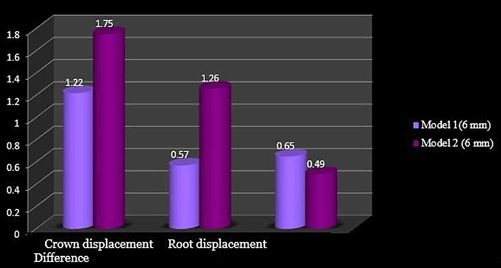 Comparison-of-molar-displacement-at-the-power-arm-height-of-6-mm