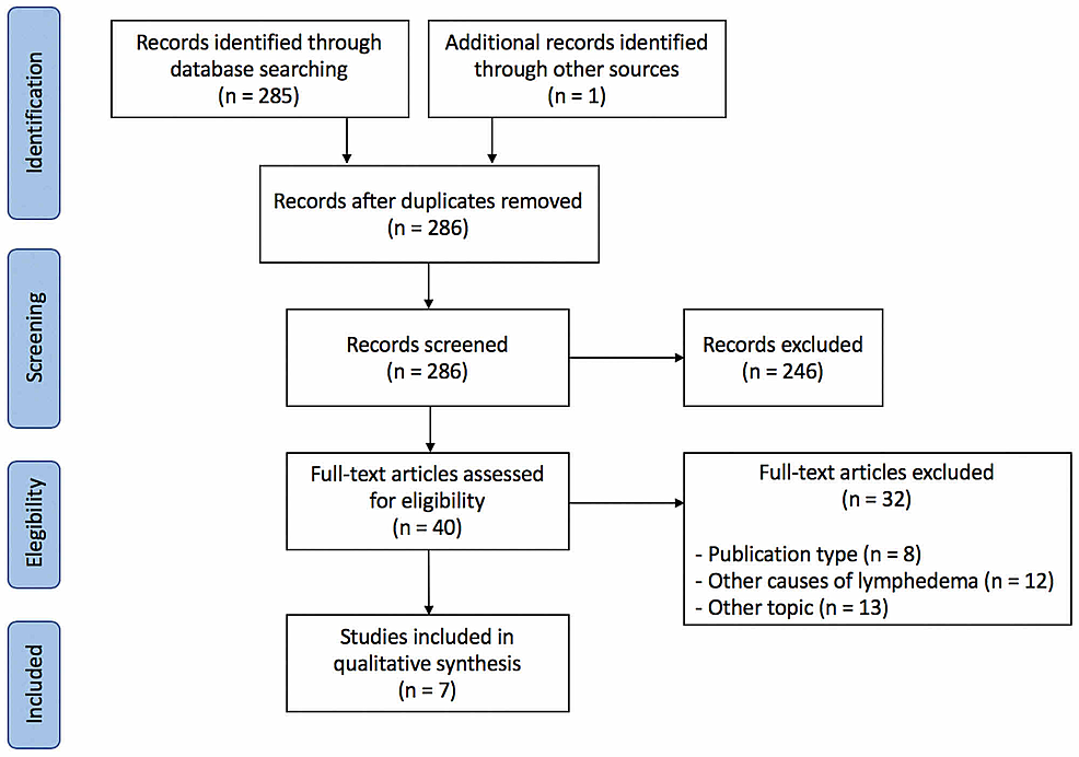 PRISMA-Flow-Chart-of-Included-Studies-in-the-Systematic-Review-of-the-Literature.