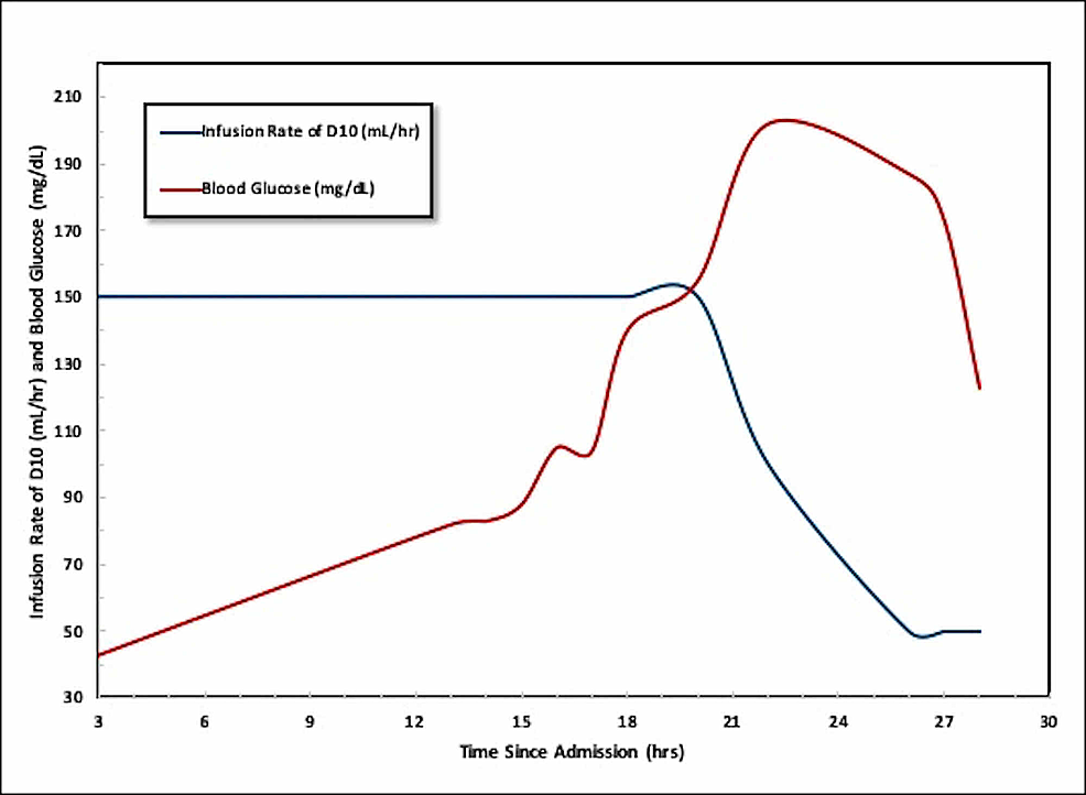 Graphical-Representation-of-the-patient's-blood-glucose-in-mg/dL-(Red)-and-rate-of-intravenous-D10-in-mL/hr-(Blue)-administered-plotted-over-time,-represented-as-hours-since-admission