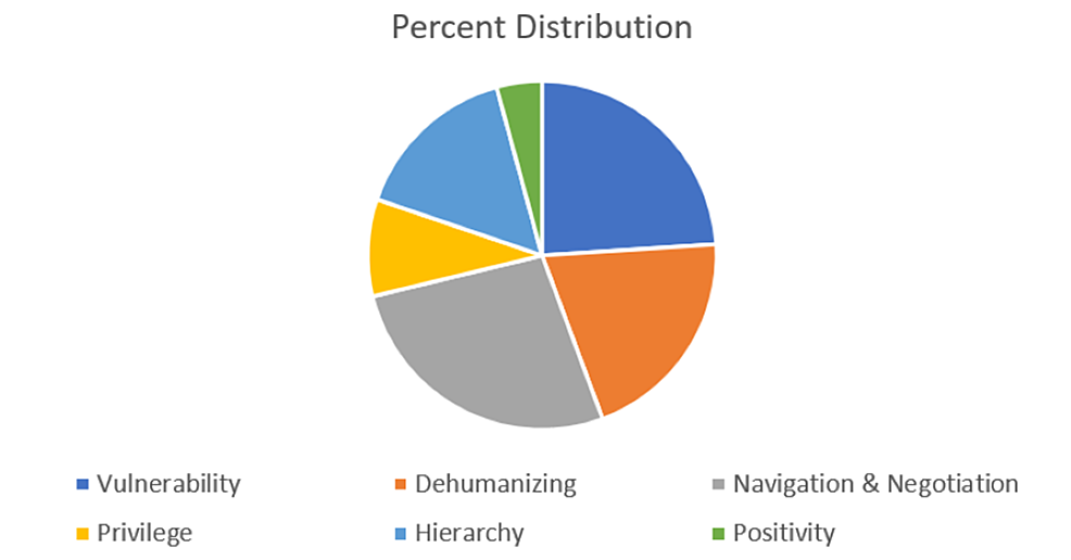 Percent-distribution-of-comments-among-the-six-themes