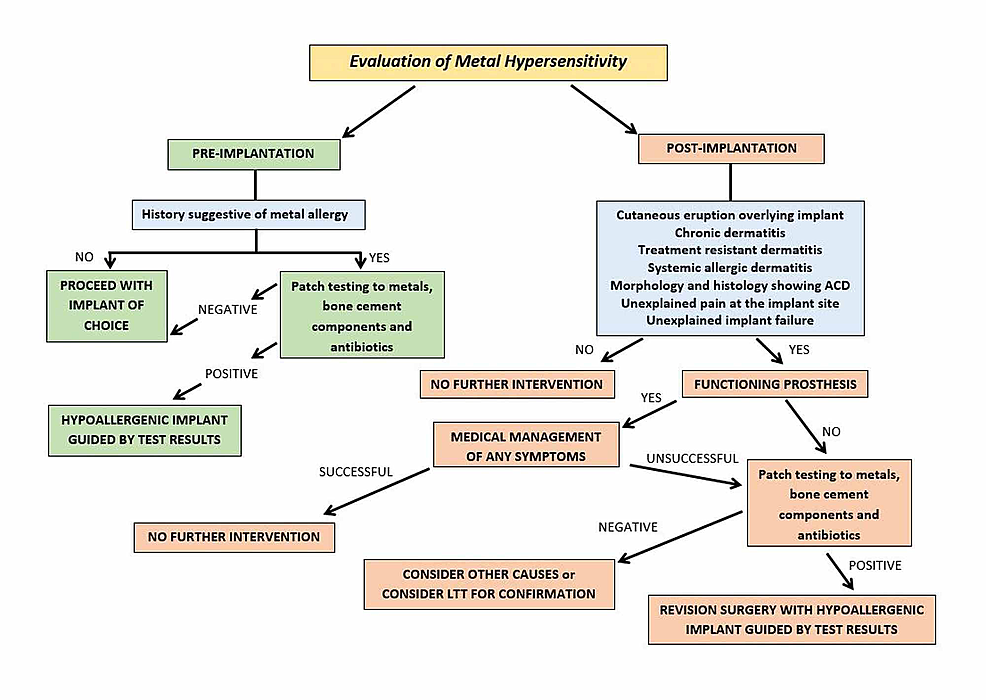 Suggested-workflow-for-the-evaluation-of-metal-hypersensitivity-in-patients-pre--and-post-implantation-with-orthopedic-implants