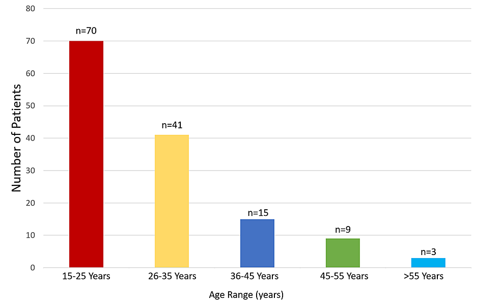 Age-distribution-of-patients-affected-by-mandibular-fractures-(n=138)