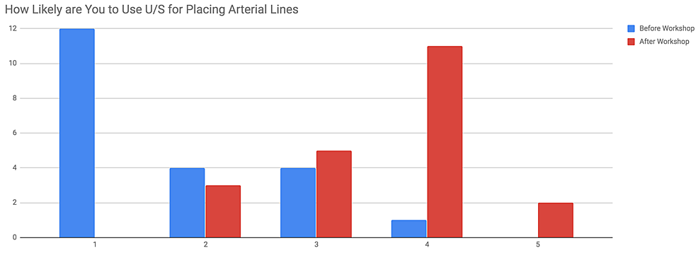 Likeliness-of-ultrasound-(U/S)-use-for-arterial-line-placement-before-and-after-the-workshop-on-a-5-point-Likert-scale