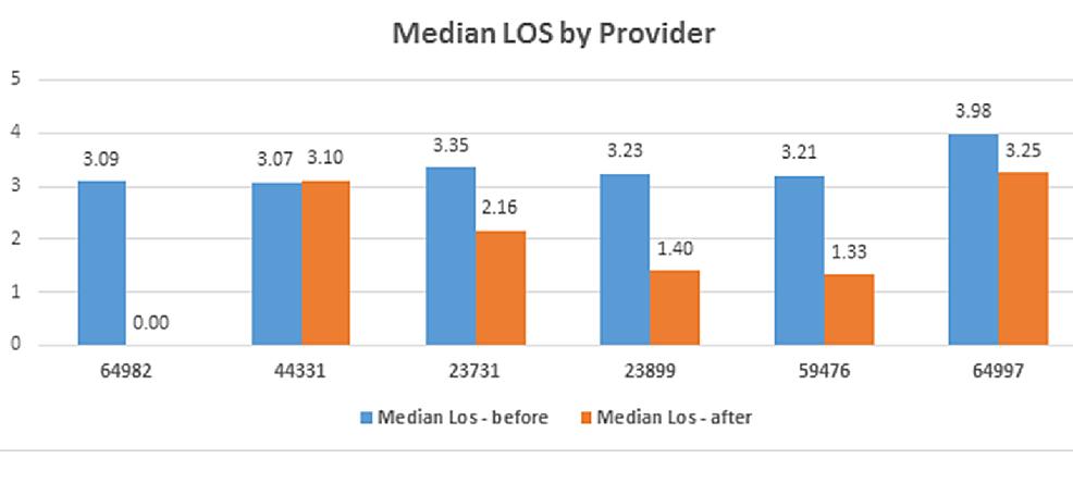 Median-LOS-by-Provider