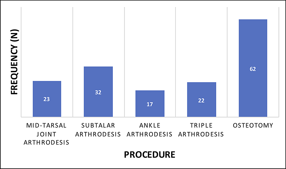 Procedures-performed-on-adults-with-congenital-clubfoot