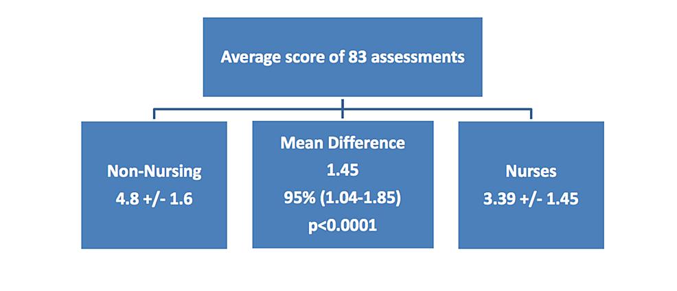 Comparison-of-interdisciplinary-scoring-of-the-Ramsay-Sedation-Scale