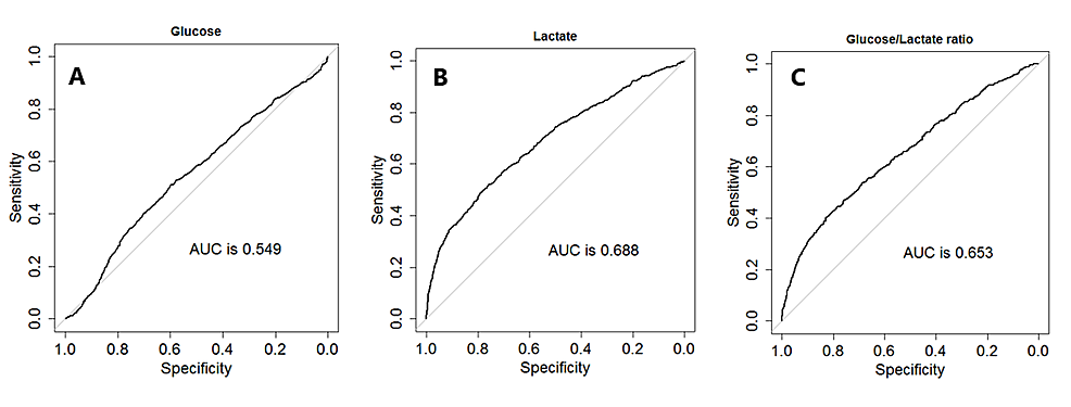 Area-under-the-receiver-operating-characteristic-curves-(AUROCs)-comparing-glucose,-lactate,-and-glucose/lactate-ratio