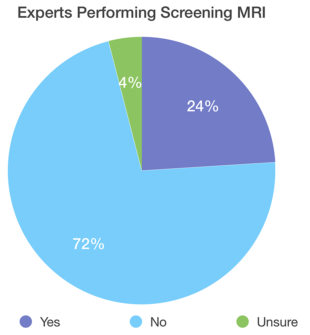 Display-of-the-percentage-of-experts-who-are-currently-performing-a-routine-screening-spinal-MRI-in-asymptomatic-patients-with-MHE;-72%-of-experts-are-not-performing-screening-MRI